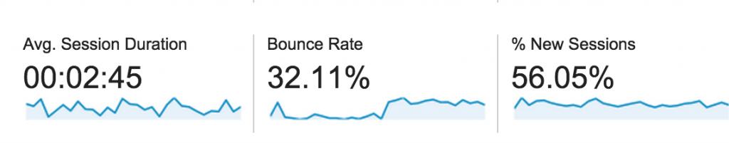 April Bounce Rates