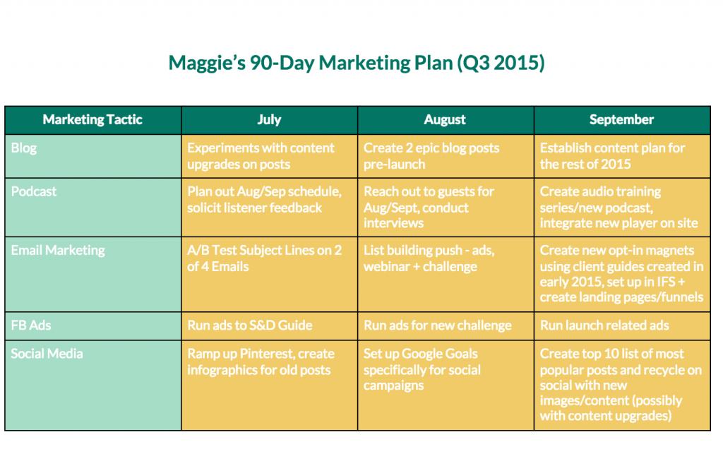 90 day marketing plan